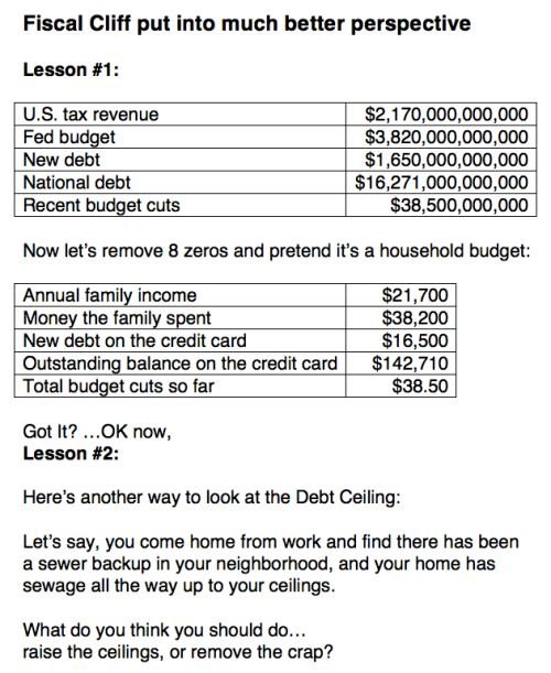 Fiscal Cliff put into much better perspective