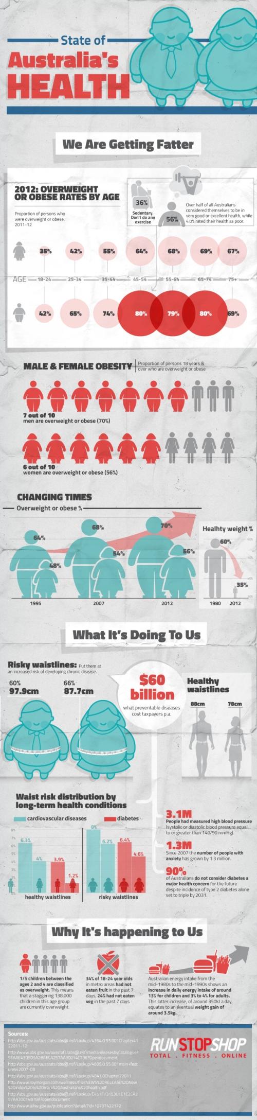 State of Australia's Health