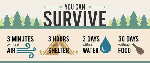 Do you know the Survival Rules of Three?