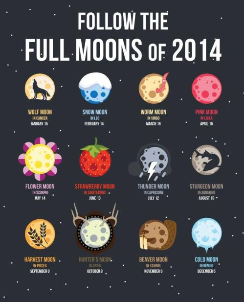 A handy chart, Full Moons 2014.