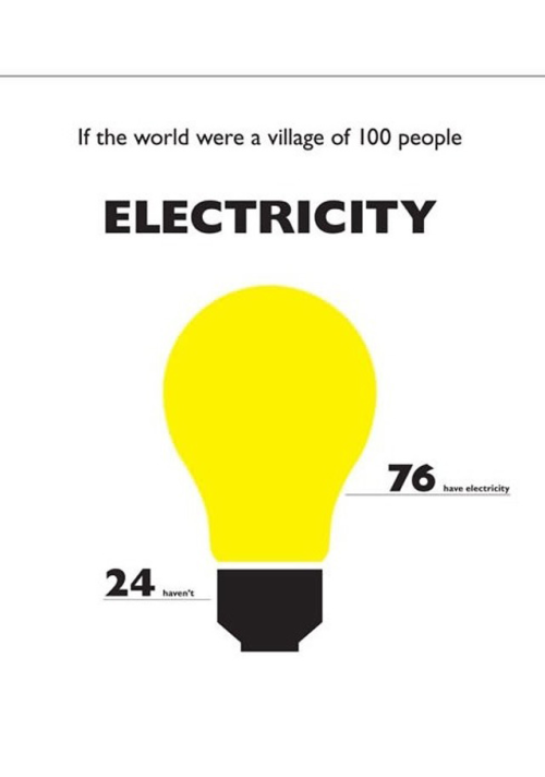 If the world were a village of 100 people 09