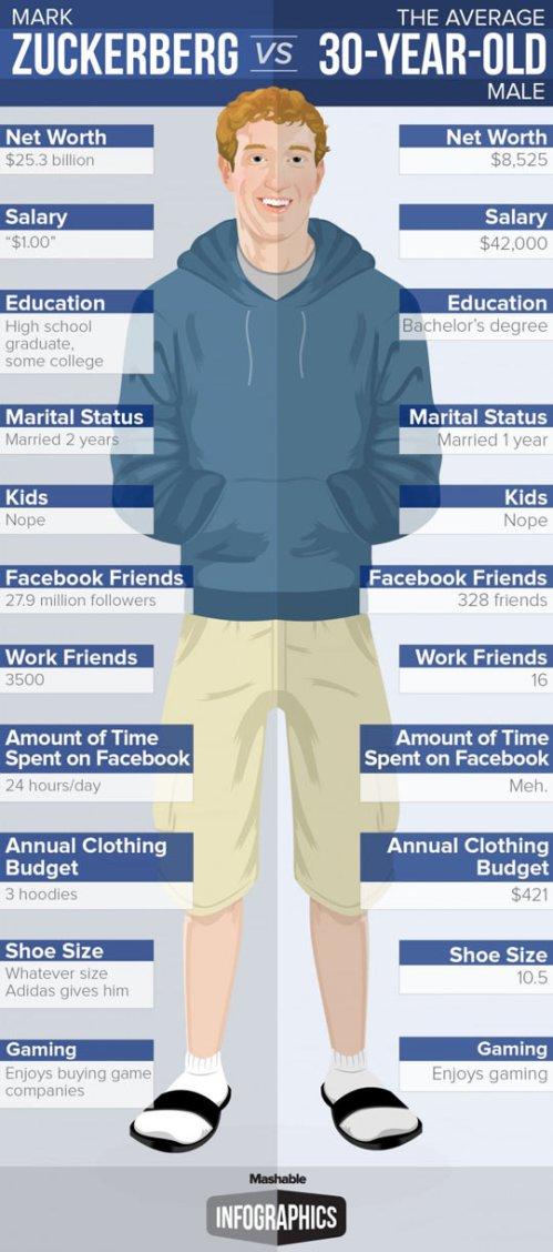 Mark Zuckerberg vs The Average 30-year-old
