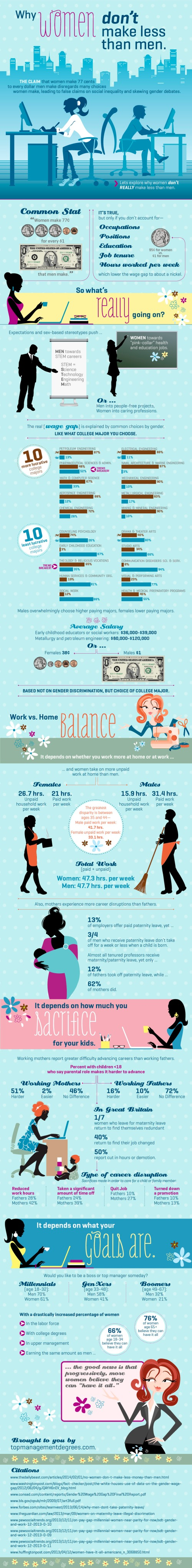 Why Women Don't Make Less than Men [Infographic]