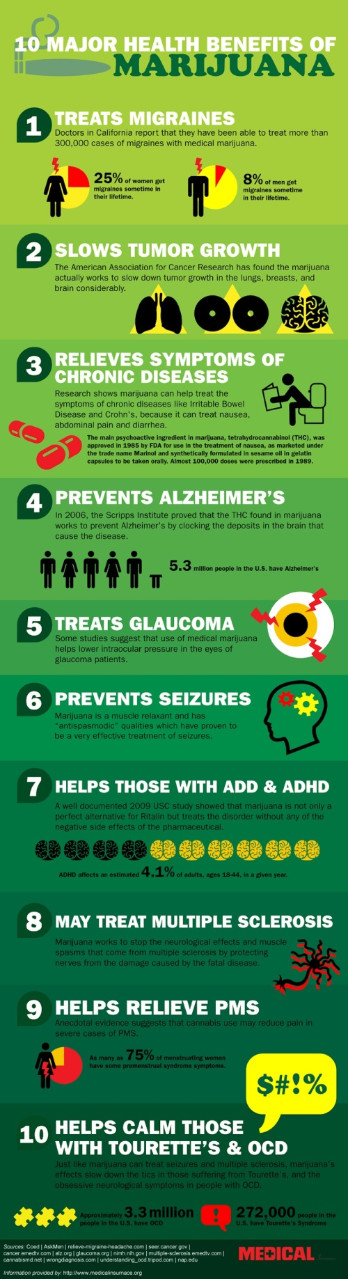 Ten Major Health Benefits of Marijuana (Infographic)