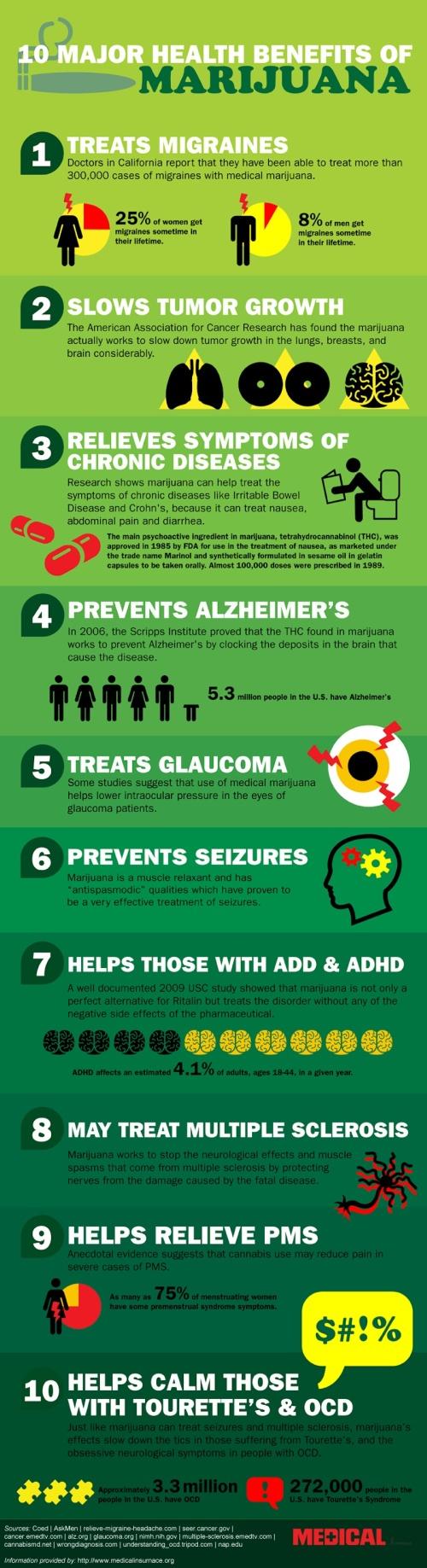 Ten Major Health Benefits of Marijuana (Infographic)