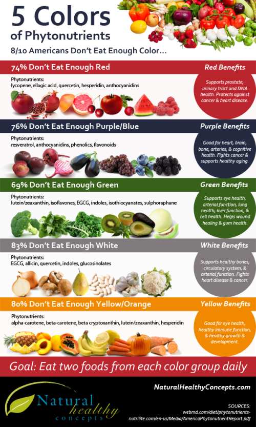 5 Colors of Phytonutrients You Should Eat Every Day [Infographic] 600×1,000 pixels