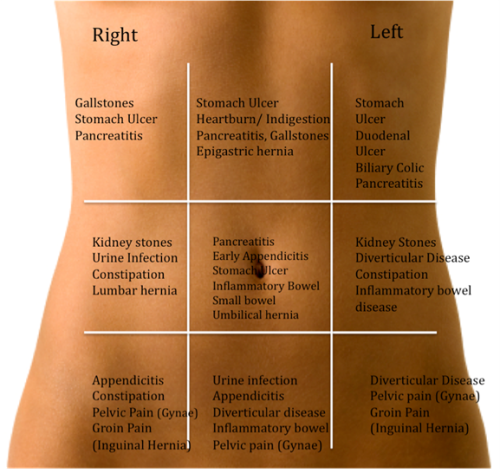 Dr David B Samadi When it comes to abdominal pain, location is an important clue to finding the problem.