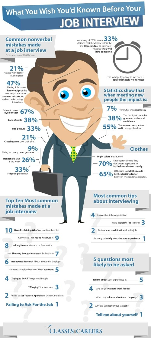 Job Interview Infographic 1