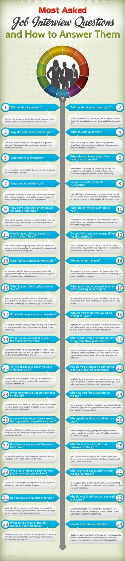 Job Interview Infographic 2