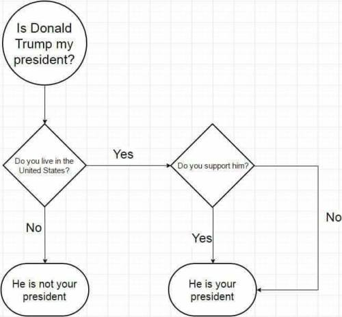 is-donald-trump-your-president