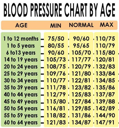 Blood Pressure Chart By Age Lesley Voth